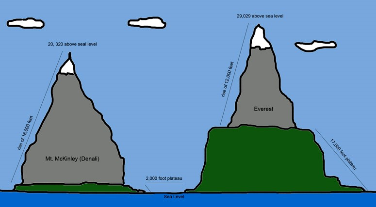 Everest vs Denali Elevation