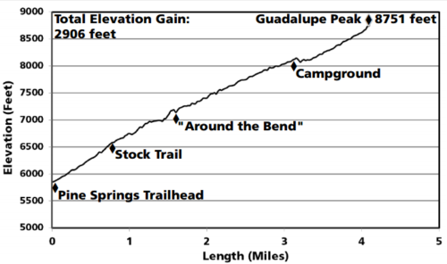 The elevation gain on Guadalupe Peak